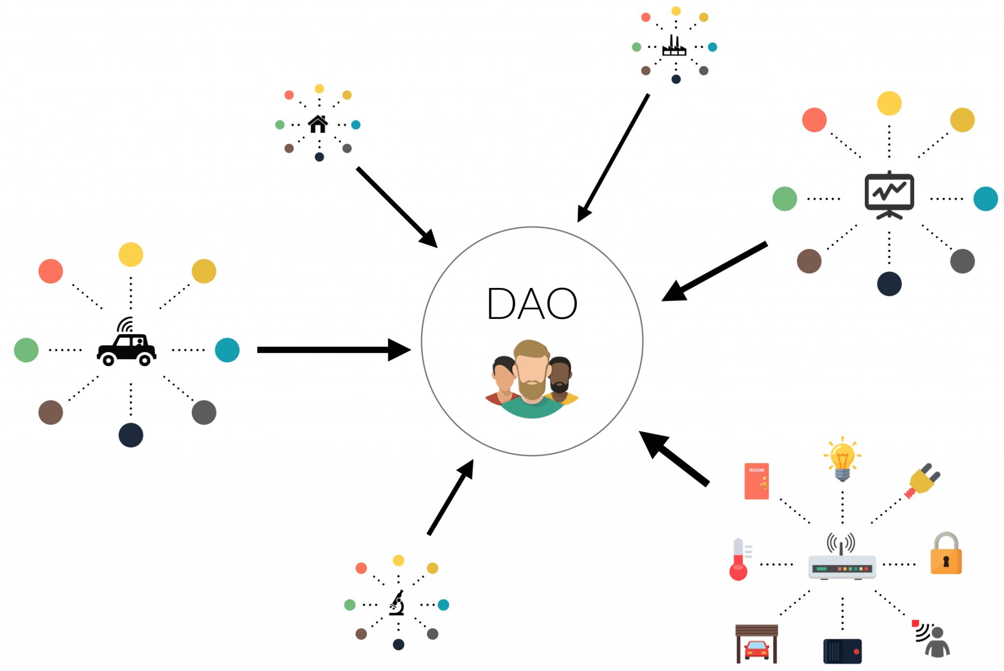24.09.20 Decentralizované autonómne organizácie (DAOs)